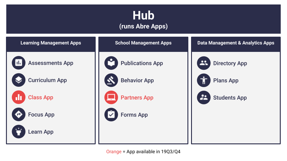 Abre Apps and Hub